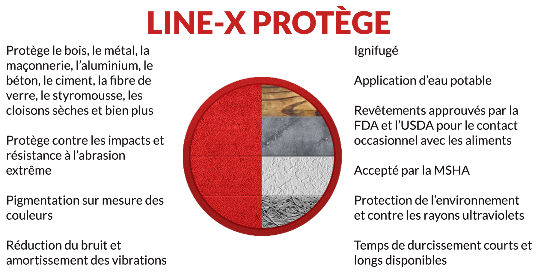 Line X Serious Protection Coating